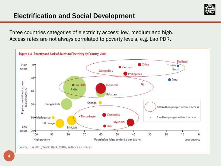 Electrification and Social Development