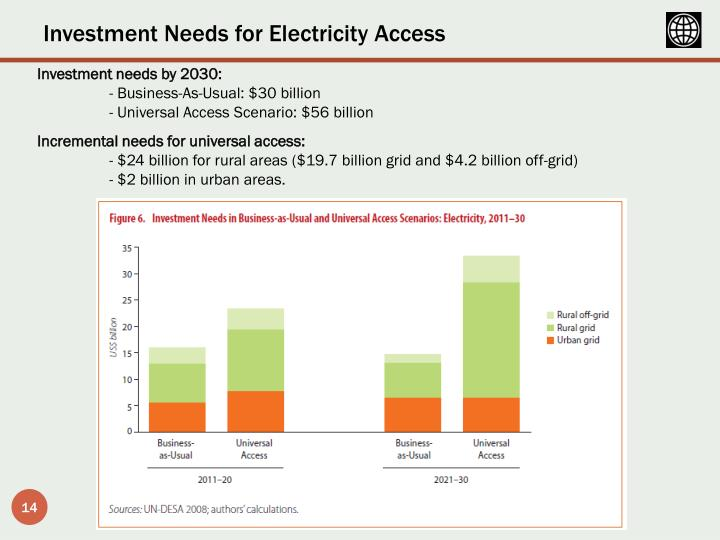 Investment Needs for Electricity Access