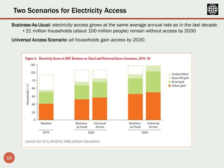Two Scenarios for Electricity Access