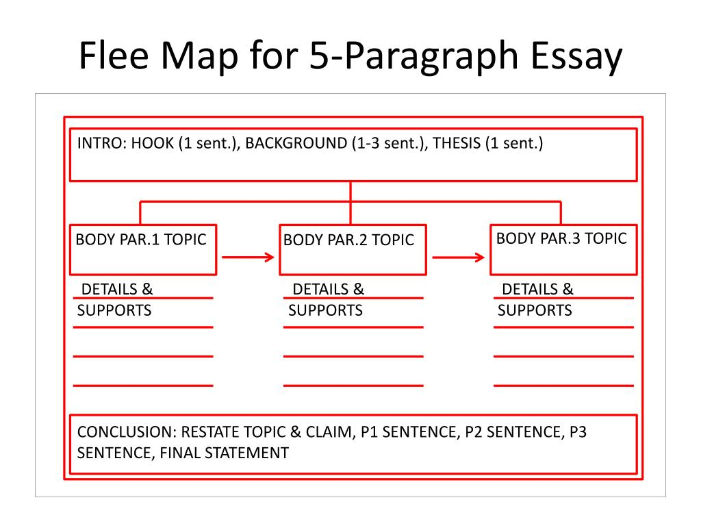 Ppt  Flee Map For Paragraph Essay Powerpoint Presentation  Id  Flee Map For  Paragraph Essay N