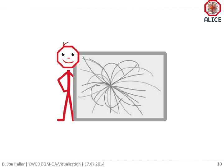 B. von Haller | CWG9 DQM-QA-Visualization | 17.07.2014