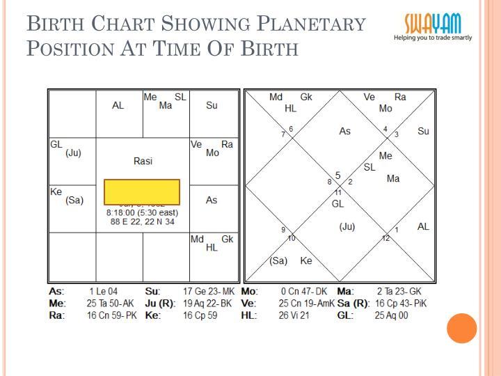 Ppt Birth Chart Analysis Of Ms Based On W D Gann