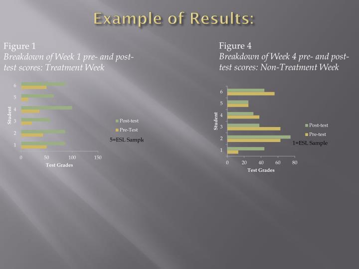Example of results