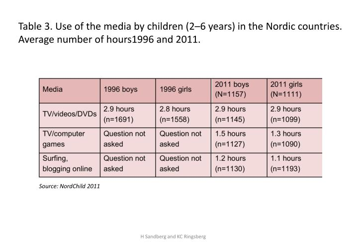 Table 3. Use of the media by children (2–6 years