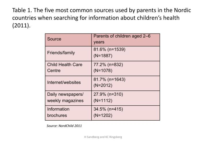 Table 1. The five most common sources used by parents in the Nordic countries when searching for information about children's health (2011).