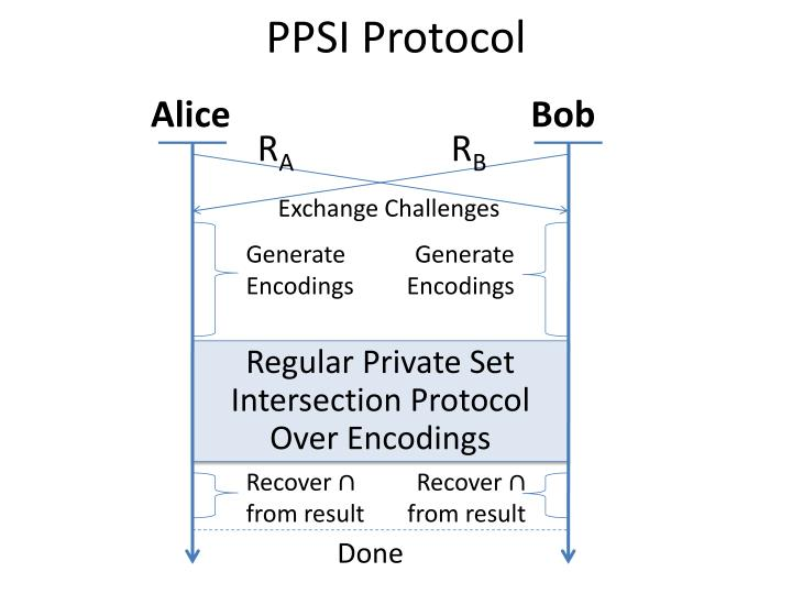 A private matchmaking protocol