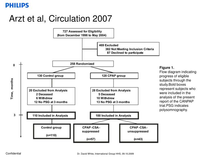 Arzt et al, Circulation 2007