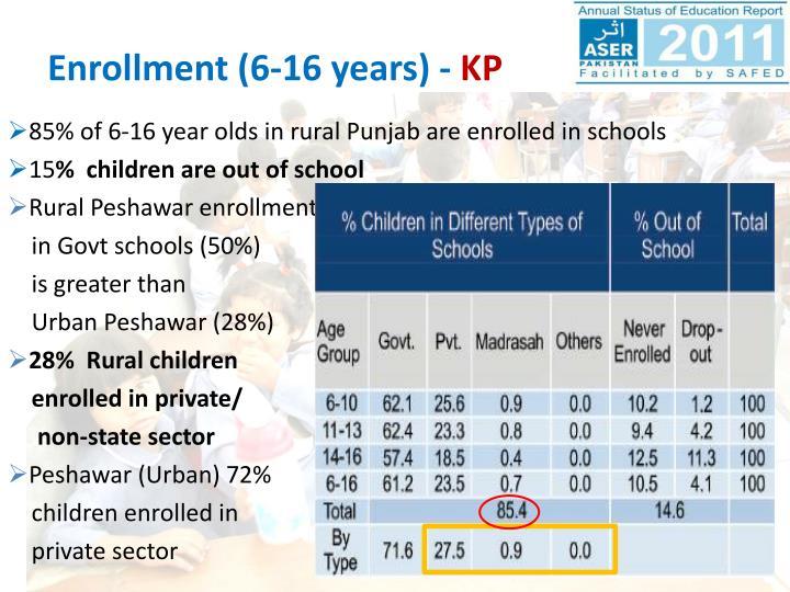 Enrollment (6-16 years