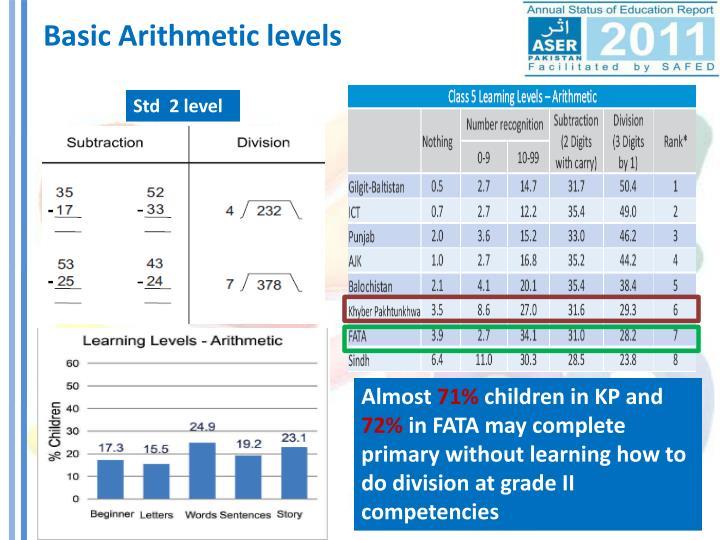 Basic Arithmetic levels
