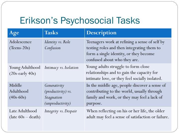 Erikson's Psychosocial Tasks
