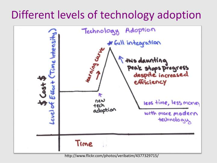 Different levels of technology adoption