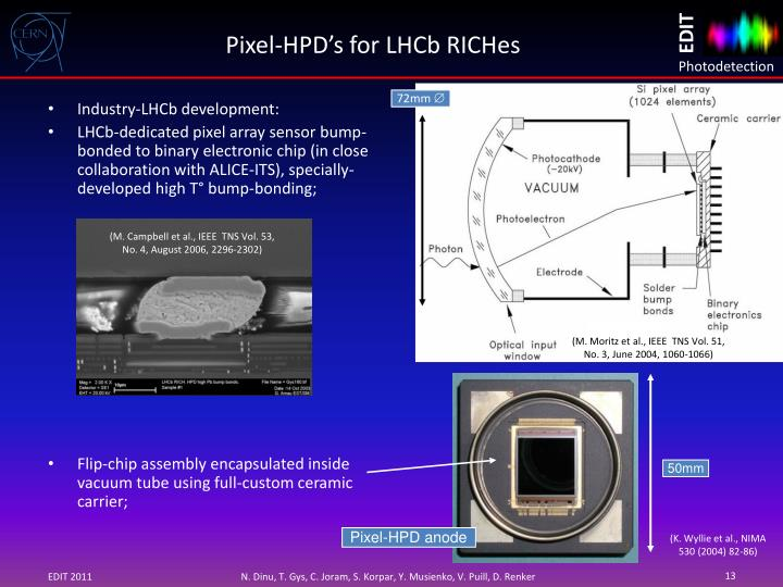 Industry-LHCb development: