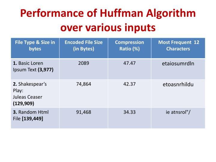 Performance of Huffman Algorithm over various inputs