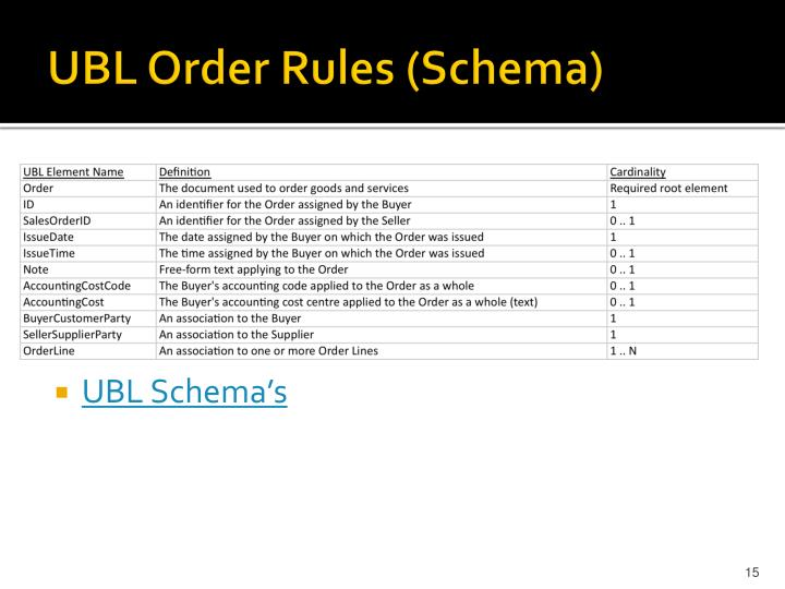 UBL Order Rules (Schema)