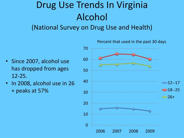 Drug use trends in virginia alcohol national survey on drug use and health