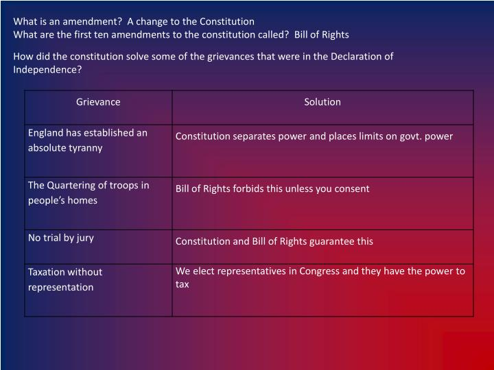 What is an amendment?  A change to the Constitution