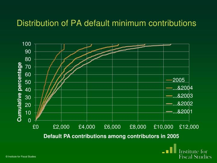 Distribution of PA default minimum contributions