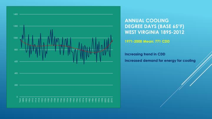 Annual cooling degree days (base 65°f)