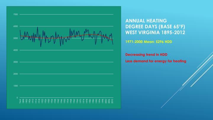 Annual Heating degree days (base 65°f)
