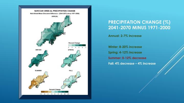 Precipitation change (%)