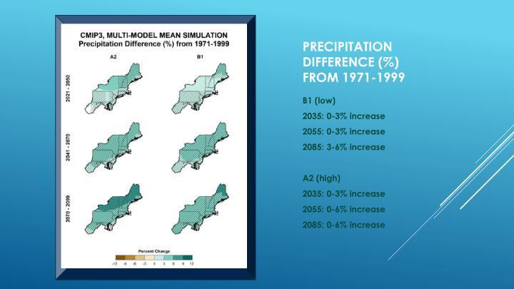 Precipitation difference (%)