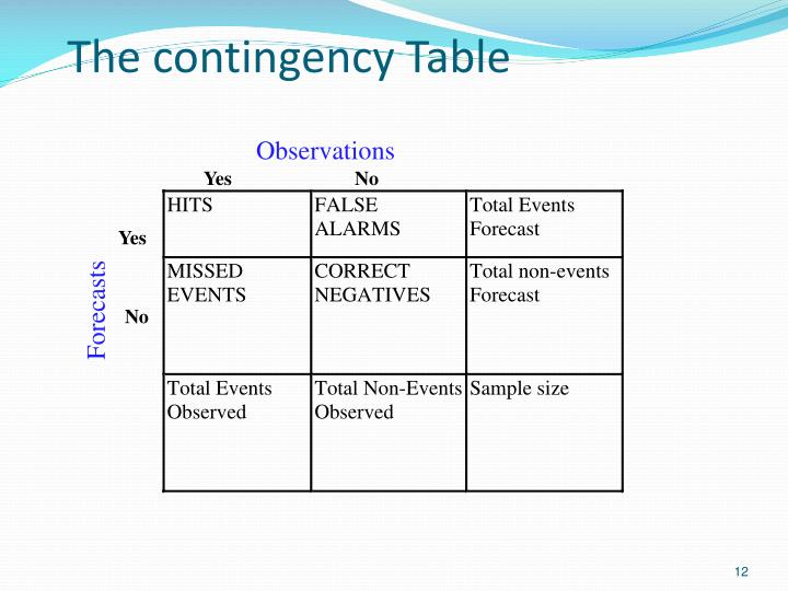 The contingency Table
