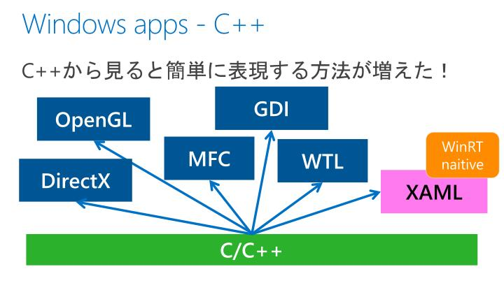 Windows apps - C++