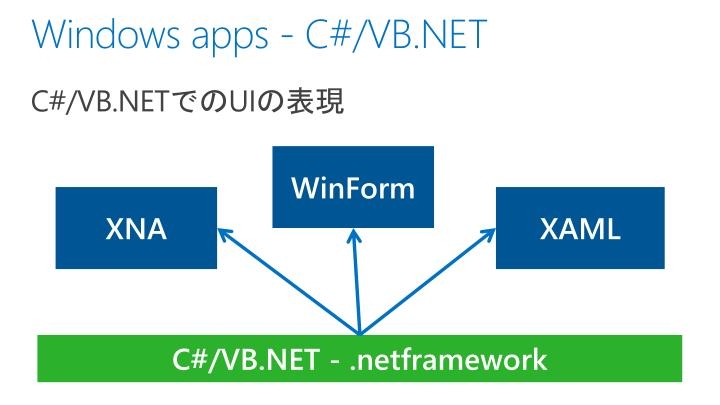 Windows apps - C#/VB.NET