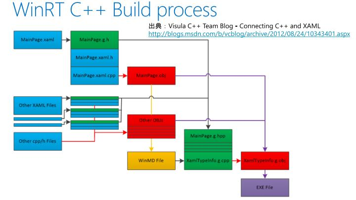 WinRT C++ Build process
