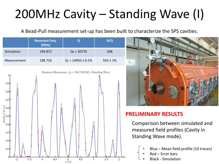 200MHz Cavity – Standing Wave (I)