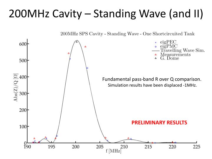200MHz Cavity – Standing Wave (and II)