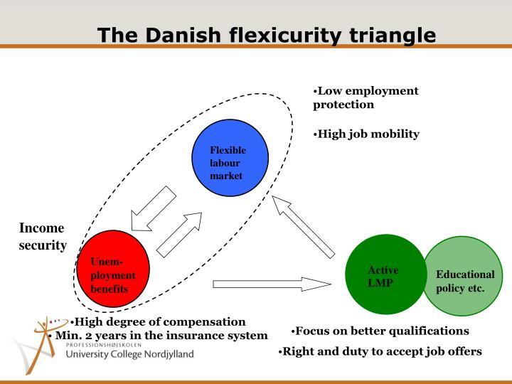 The Danish flexicurity triangle