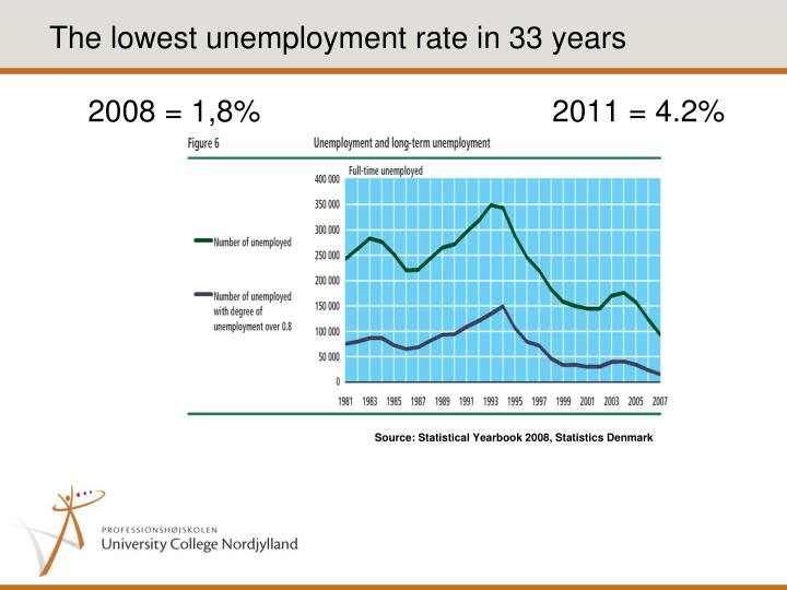 The lowest unemployment rate in 33 years
