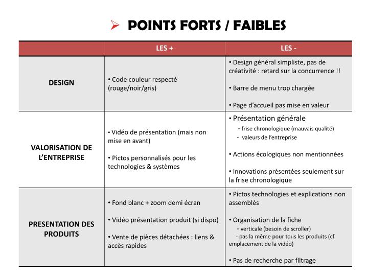 Ppt Points Forts Faibles Powerpoint Presentation Free