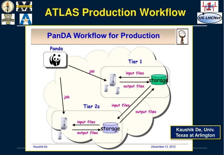 ATLAS Production Workflow