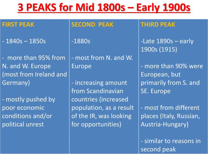 3 PEAKS for Mid 1800s – Early 1900s
