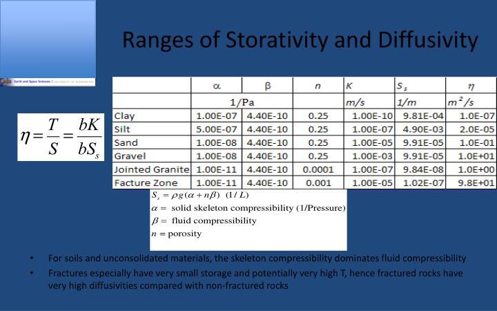 Ranges of Storativity and Diffusivity