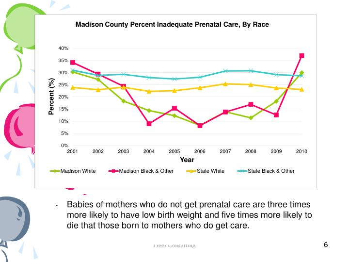 Babies of mothers who do not get prenatal care are three times more likely to have low birth weight and five times more likely to die that those born to mothers who do get care.