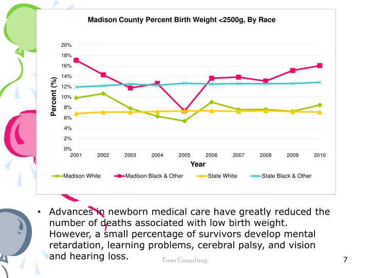 Advances in newborn medical care have greatly reduced the number of deaths associated with low birth weight.  However, a small percentage of survivors develop mental retardation, learning problems, cerebral palsy, and vision and hearing loss.
