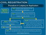 civil registration6