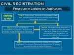 civil registration7