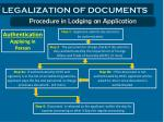 legalization of documents2