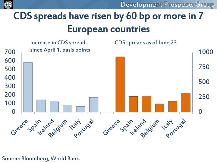 Cds spreads have risen by 60 bp or more in 7 european countries