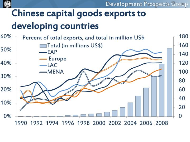Chinese capital goods exports to developing countries