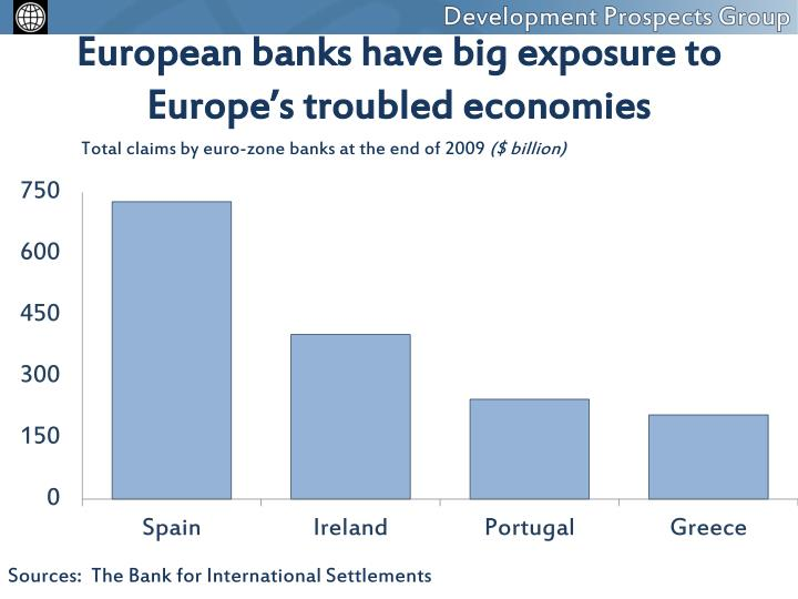 European banks have big exposure to Europe's troubled economies