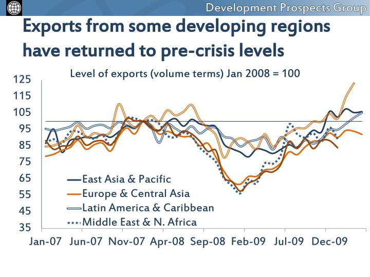 Exports from some developing regions have returned to pre-crisis levels