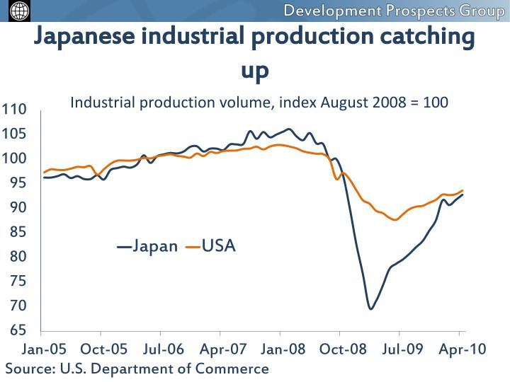Japanese industrial production catching up