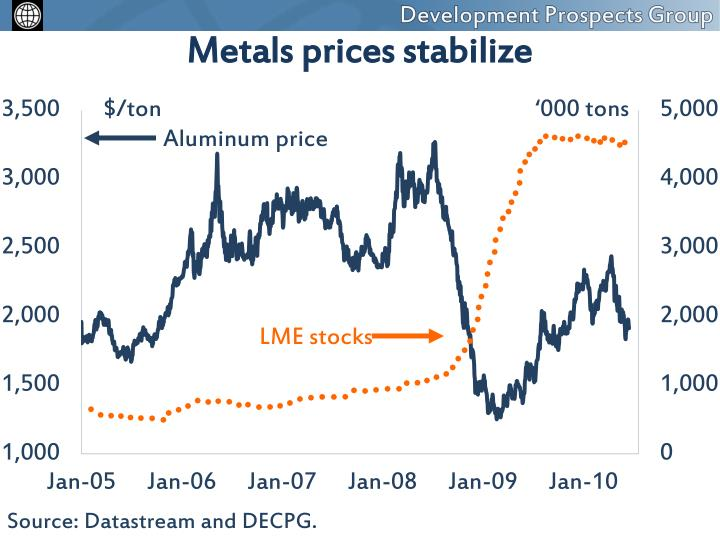 Metals prices stabilize