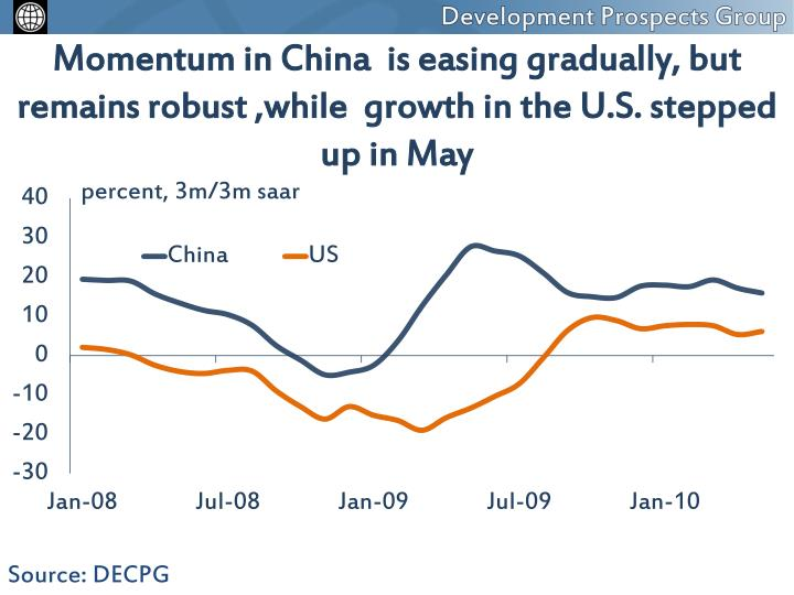 Momentum in China  is easing gradually, but remains robust ,while  growth in the U.S. stepped up in May