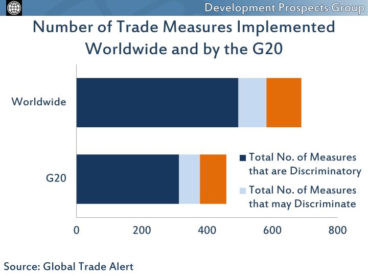 Number of Trade Measures Implemented Worldwide and by the G20